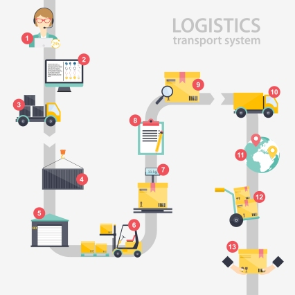 3 Actionable Tips for Supply Chain